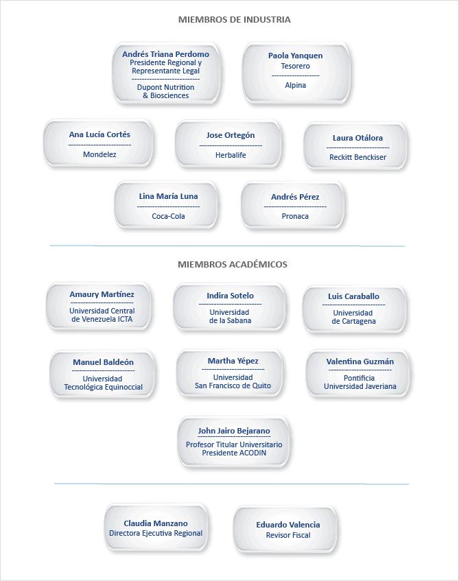 organigrama2020